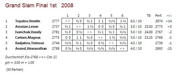 table-grandslam2008