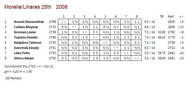 table-morelia-linares2008
